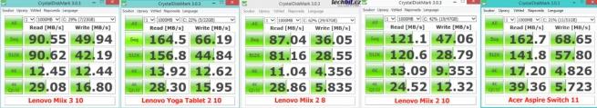 Lenovo Miix 3 10